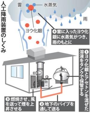 人工降雨装置